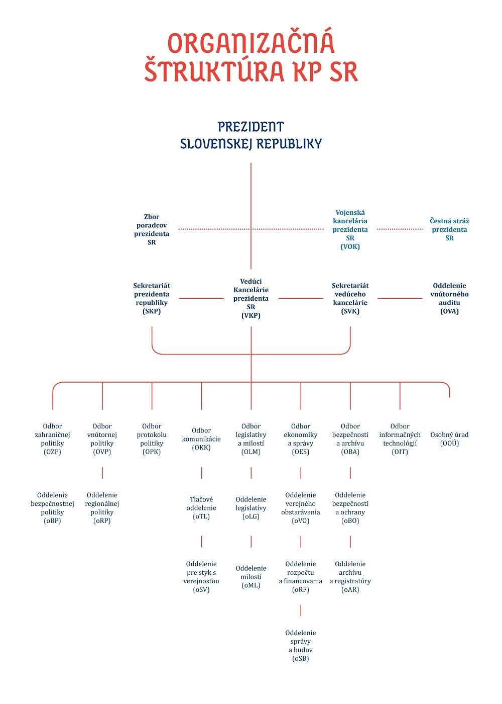 Organizačná štruktúra Kancelárie prezidenta SR